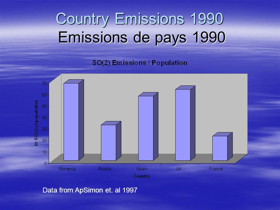 Country Emissions 1990 Emissions de pays 1990