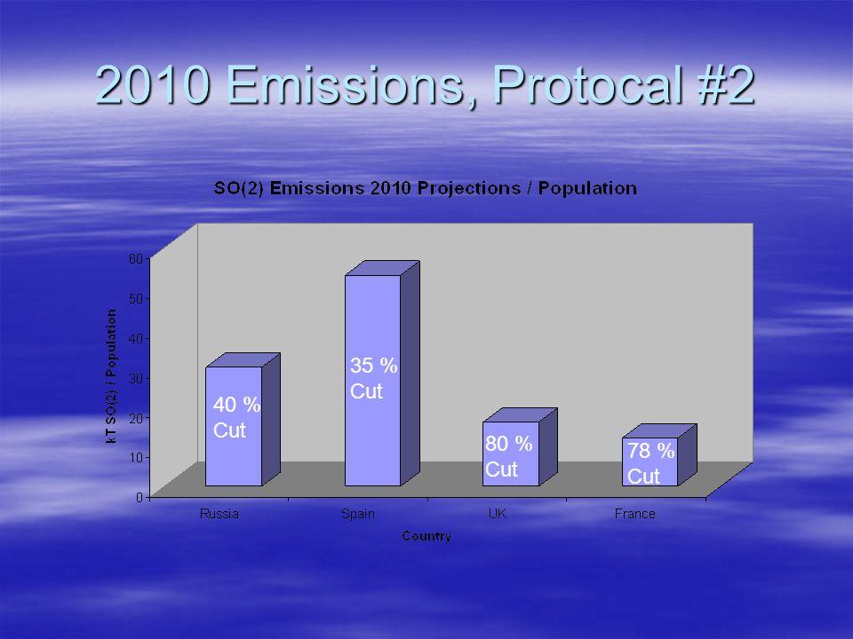 2010 Emissions, Protocal #2 35 % Cut 40 % Cut 80 % Cut 78 % Cut