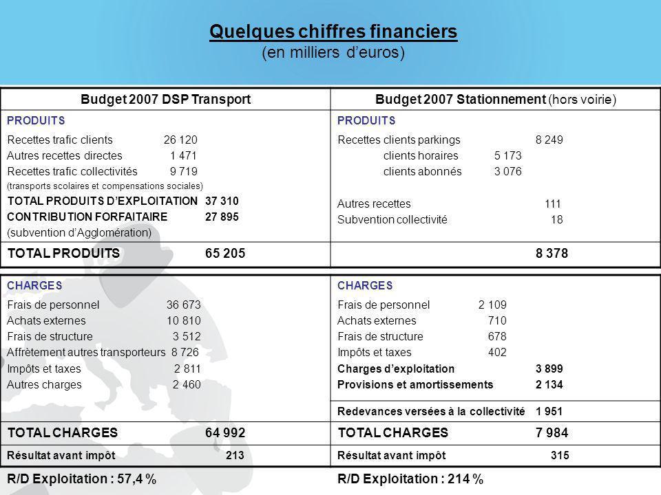 Quelques chiffres financiers (en milliers d'euros)