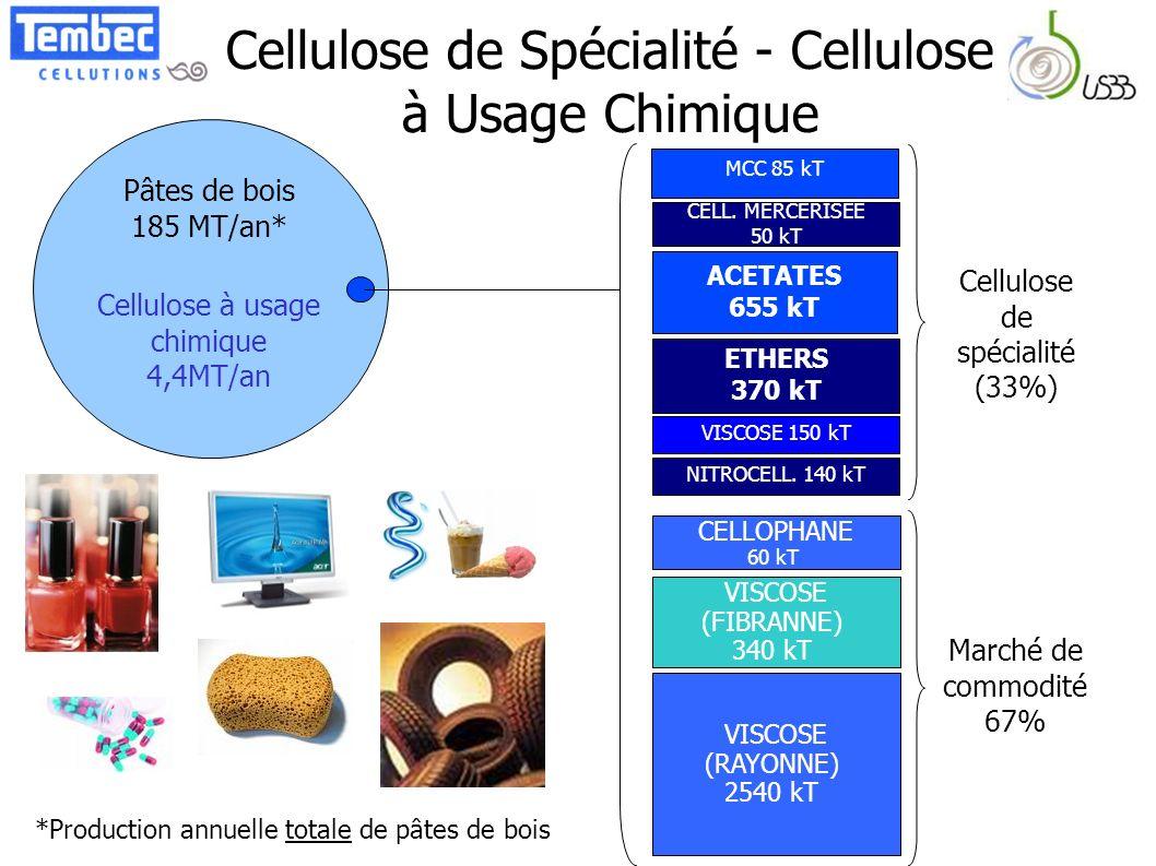 Cellulose de Spécialité - Cellulose à Usage Chimique