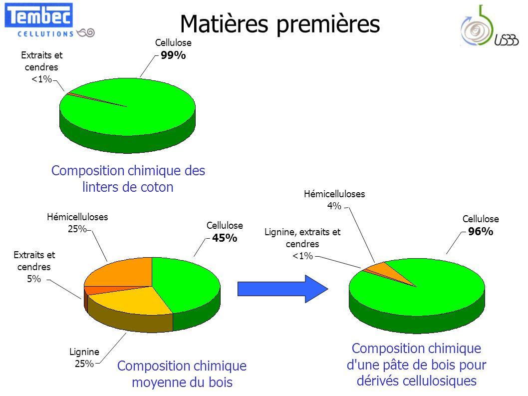Matières premières Composition chimique des linters de coton
