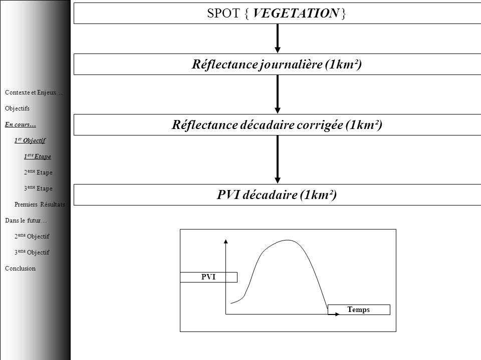 Réflectance journalière (1km²) Réflectance décadaire corrigée (1km²)
