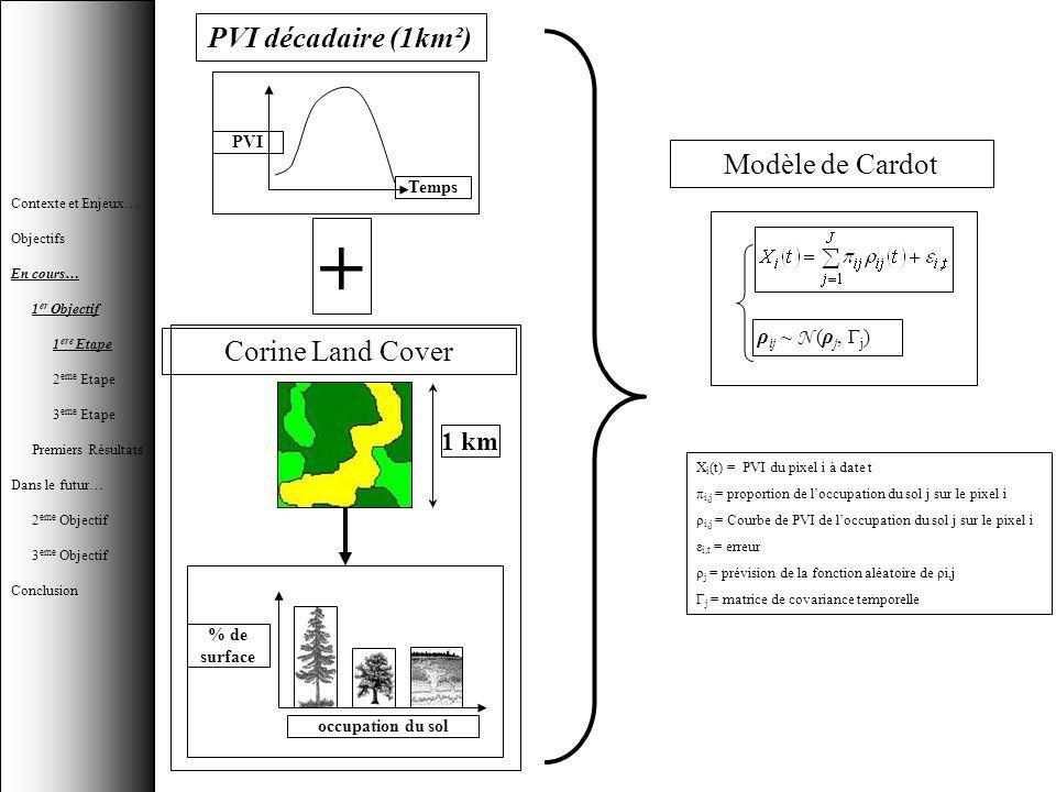 + PVI décadaire (1km²) Modèle de Cardot Corine Land Cover 1 km