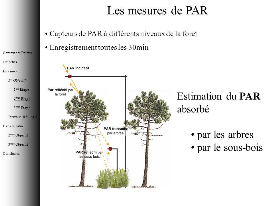 Les mesures de PAR Estimation du PAR absorbé par les arbres