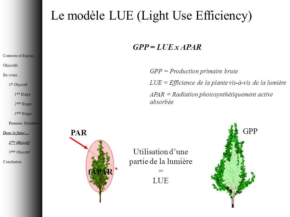 Utilisation d'une partie de la lumière