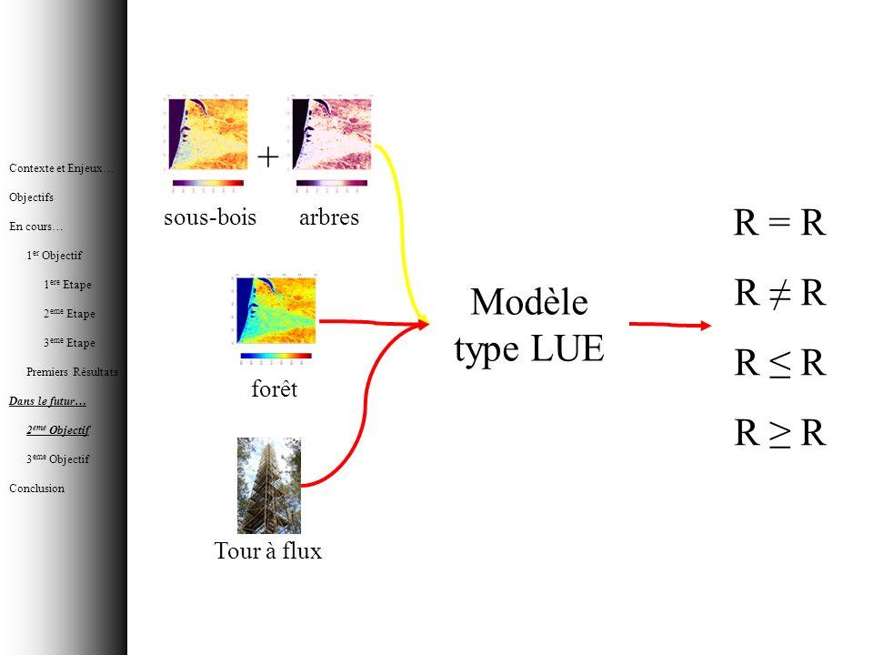 + R = R R ≠ R R ≤ R Modèle type LUE R ≥ R sous-bois arbres forêt