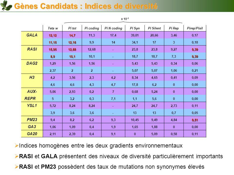 Gènes Candidats : Indices de diversité