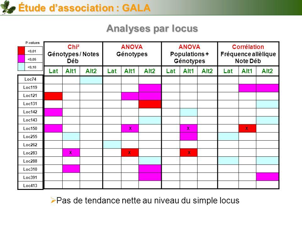 Populations + Génotypes Corrélation Fréquence allèlique Note Déb