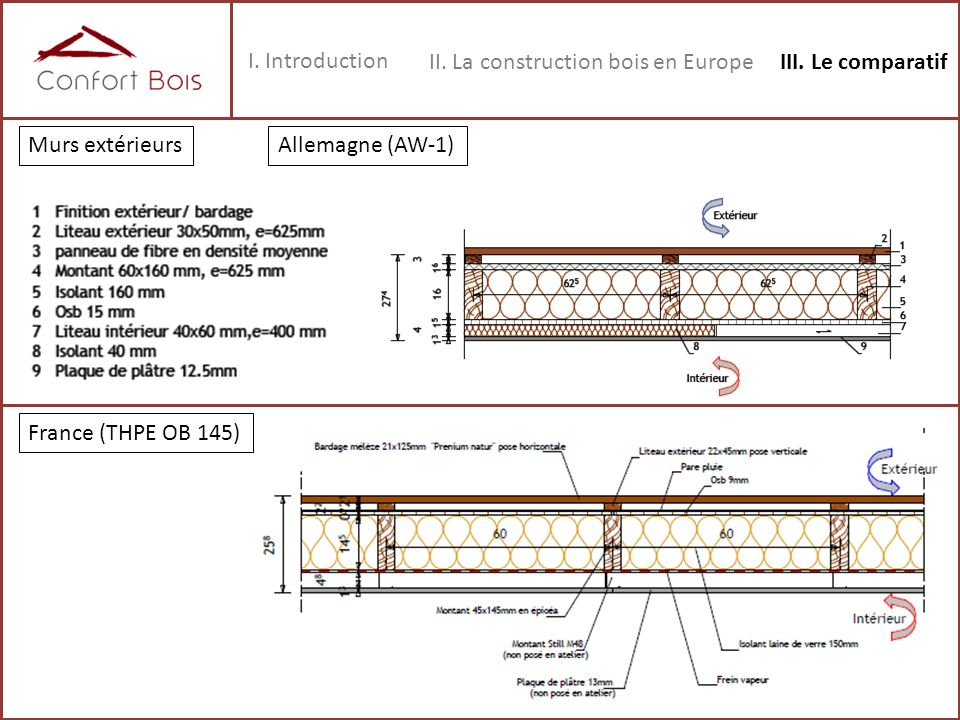 I. Introduction II. La construction bois en Europe. III. Le comparatif. Murs extérieurs. Allemagne (AW-1)