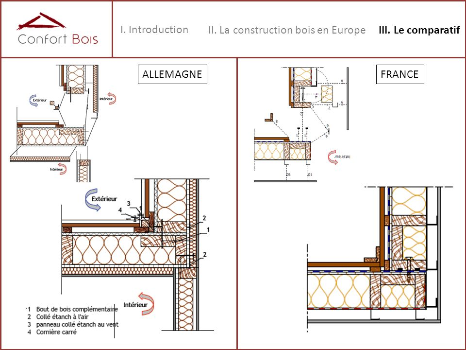 I. Introduction II. La construction bois en Europe III. Le comparatif ALLEMAGNE FRANCE