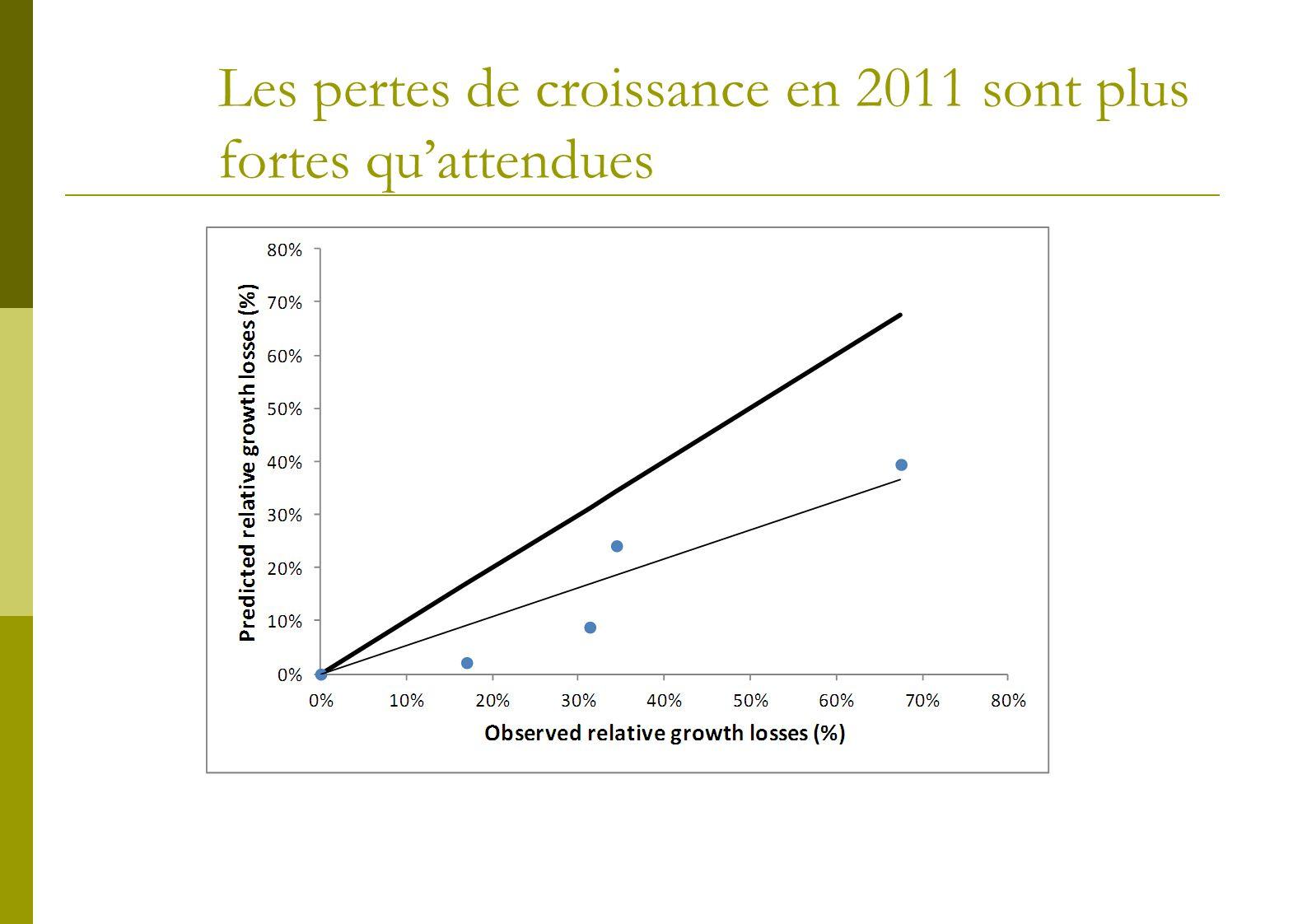 Les pertes de croissance en 2011 sont plus fortes qu'attendues