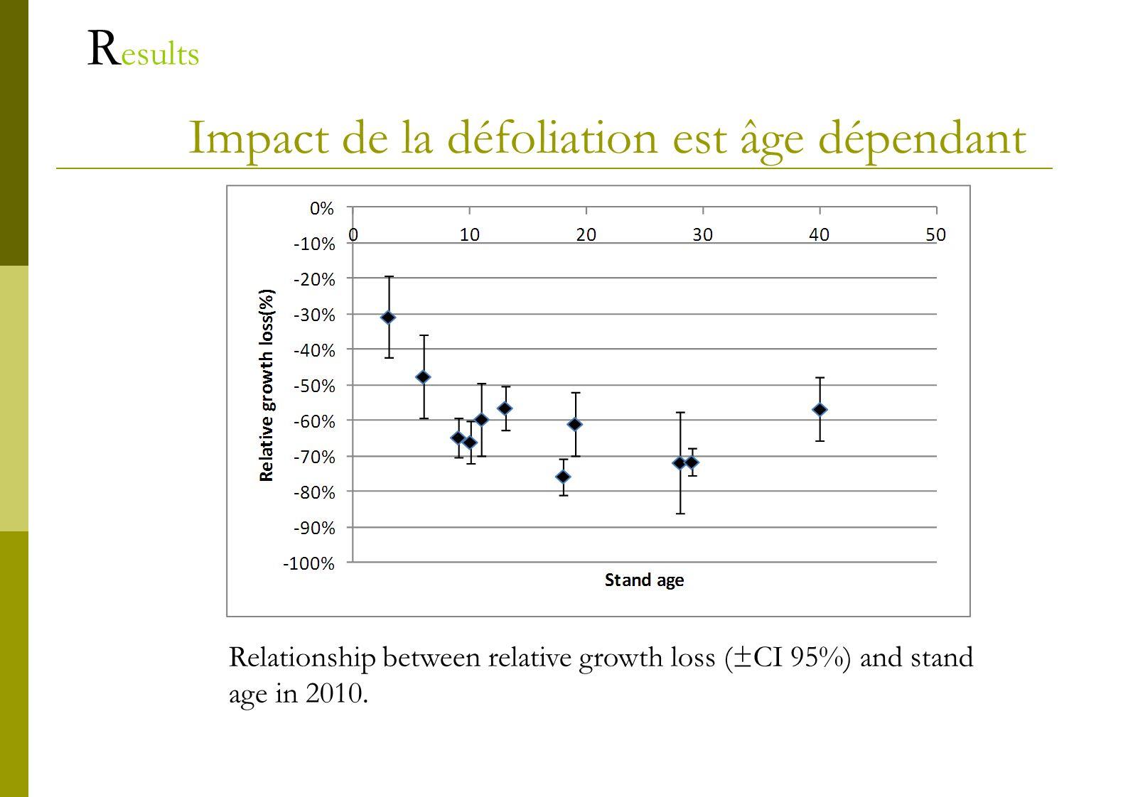 Impact de la défoliation est âge dépendant