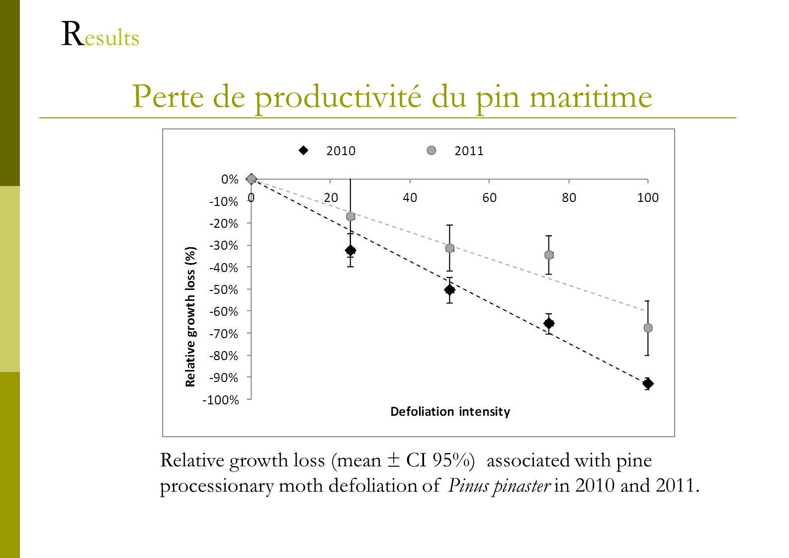 Perte de productivité du pin maritime