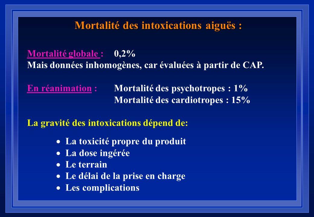 Mortalité des intoxications aiguës :