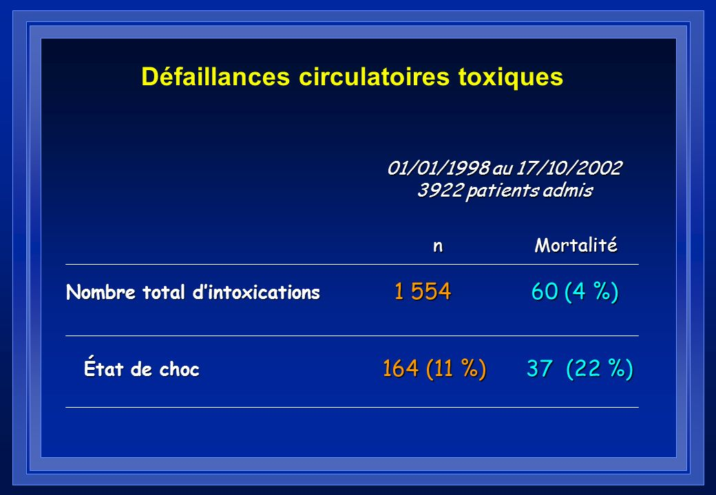 Défaillances circulatoires toxiques
