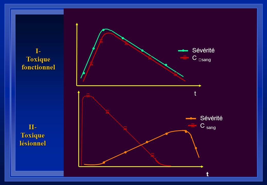 I- Toxique fonctionnel II- Toxique lésionnel