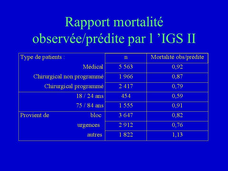 Rapport mortalité observée/prédite par l 'IGS II