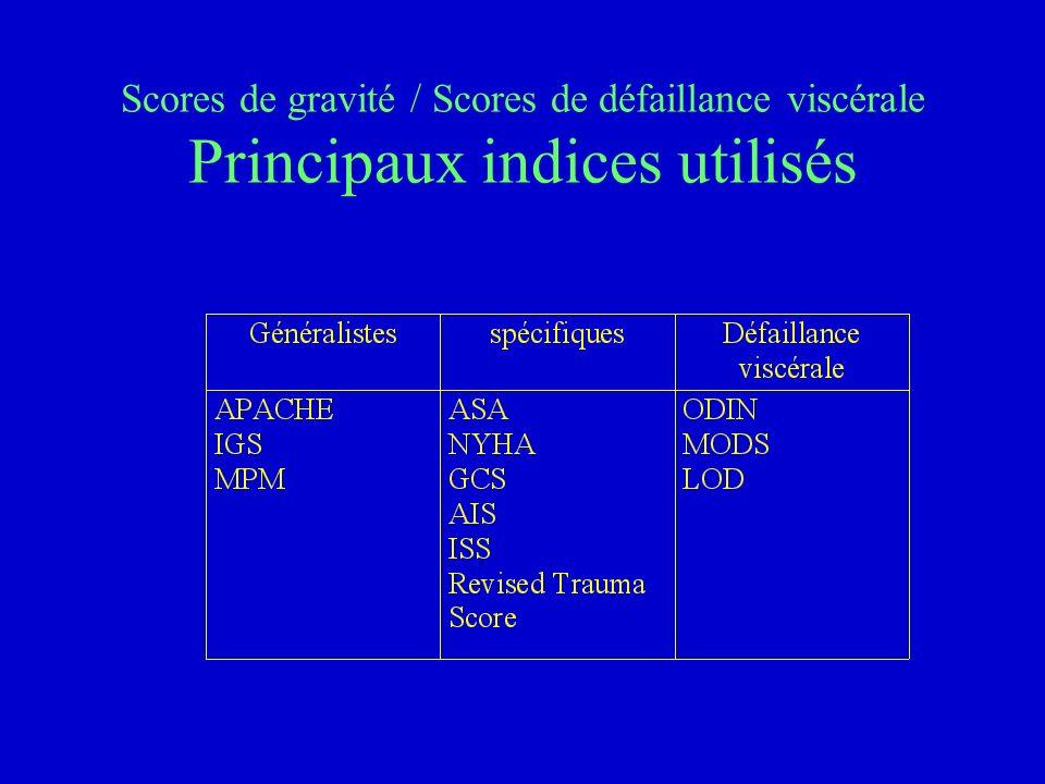 Scores de gravité / Scores de défaillance viscérale Principaux indices utilisés