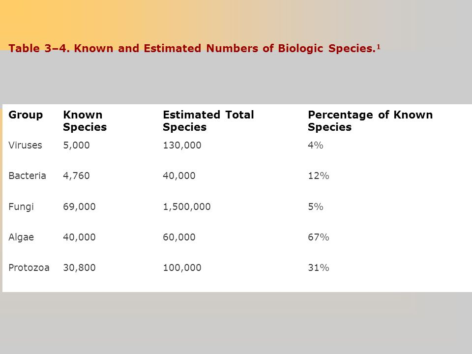 Table 3–4. Known and Estimated Numbers of Biologic Species.1