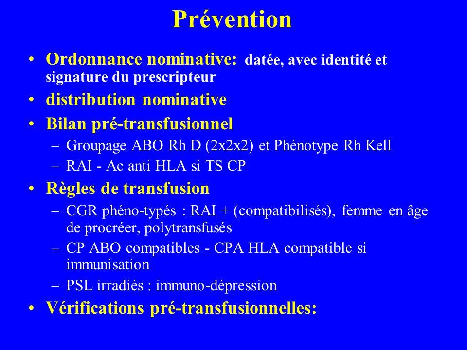 Prévention Ordonnance nominative: datée, avec identité et signature du prescripteur. distribution nominative.