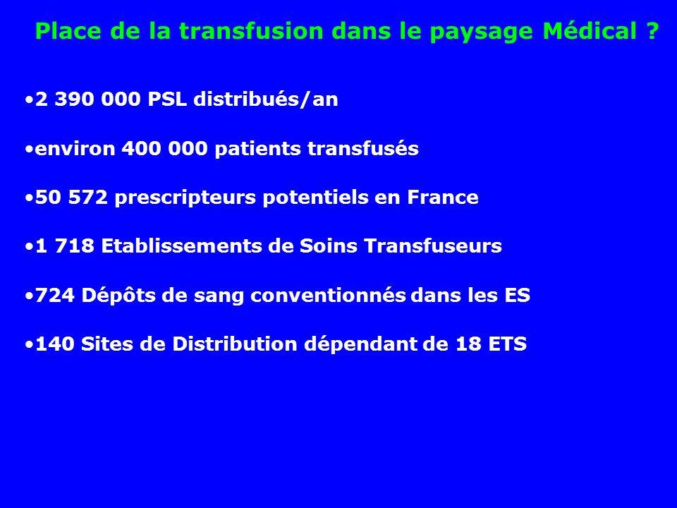 Place de la transfusion dans le paysage Médical