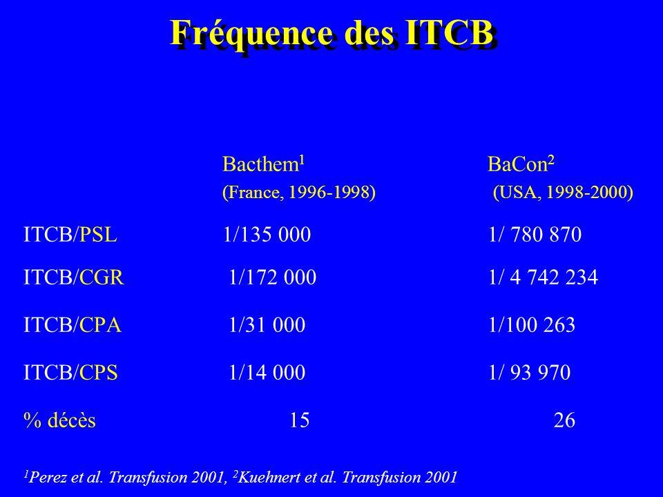 Fréquence des ITCB France - 1995 à 2001