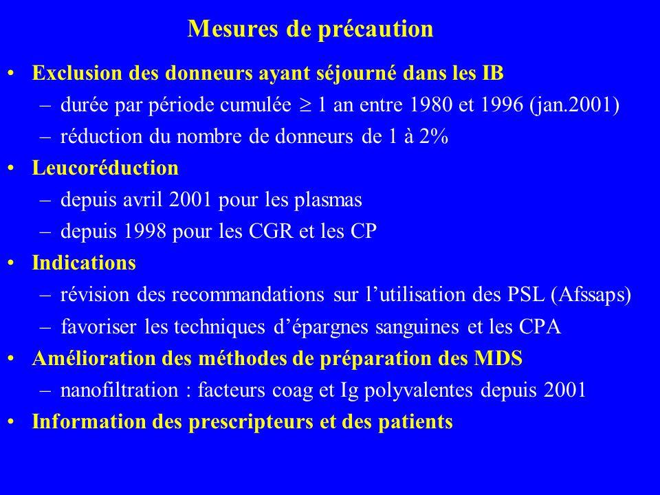 Mesures de précaution Exclusion des donneurs ayant séjourné dans les IB. durée par période cumulée  1 an entre 1980 et 1996 (jan.2001)