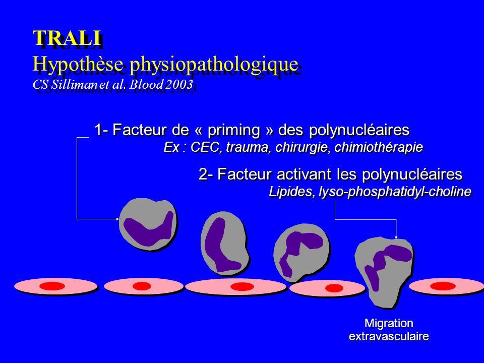 TRALI Hypothèse physiopathologique CS Silliman et al. Blood 2003