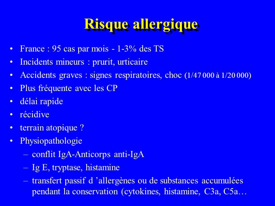 Risque allergique France : 95 cas par mois - 1-3% des TS