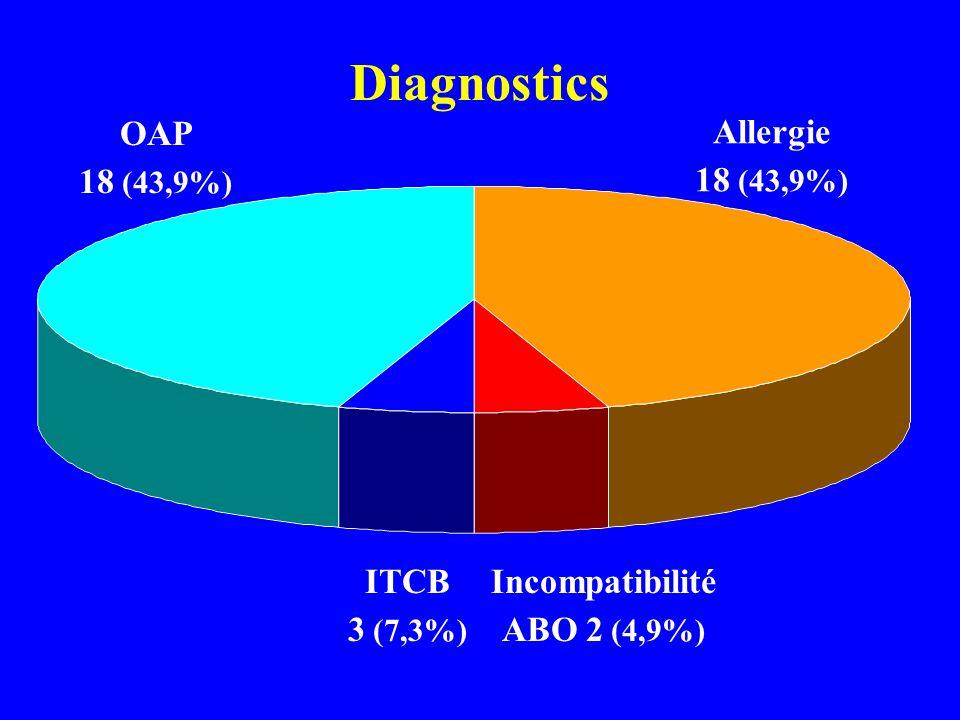 Incompatibilité ABO 2 (4,9%)