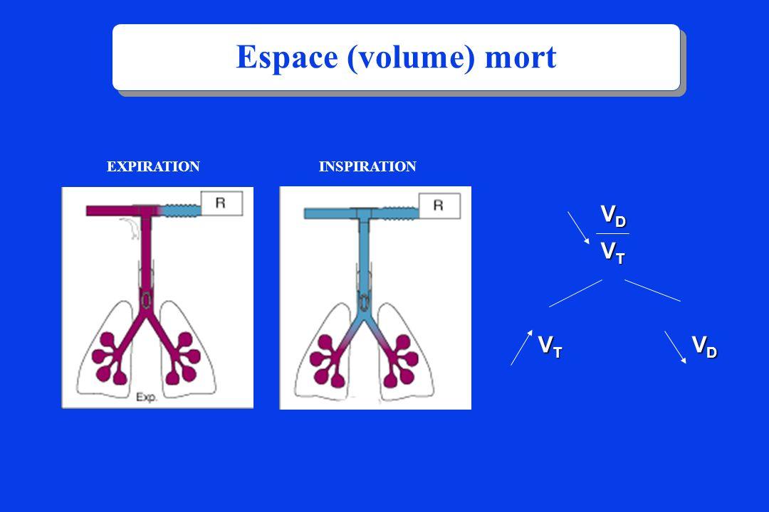 Espace (volume) mort EXPIRATION INSPIRATION VD VT VT VD