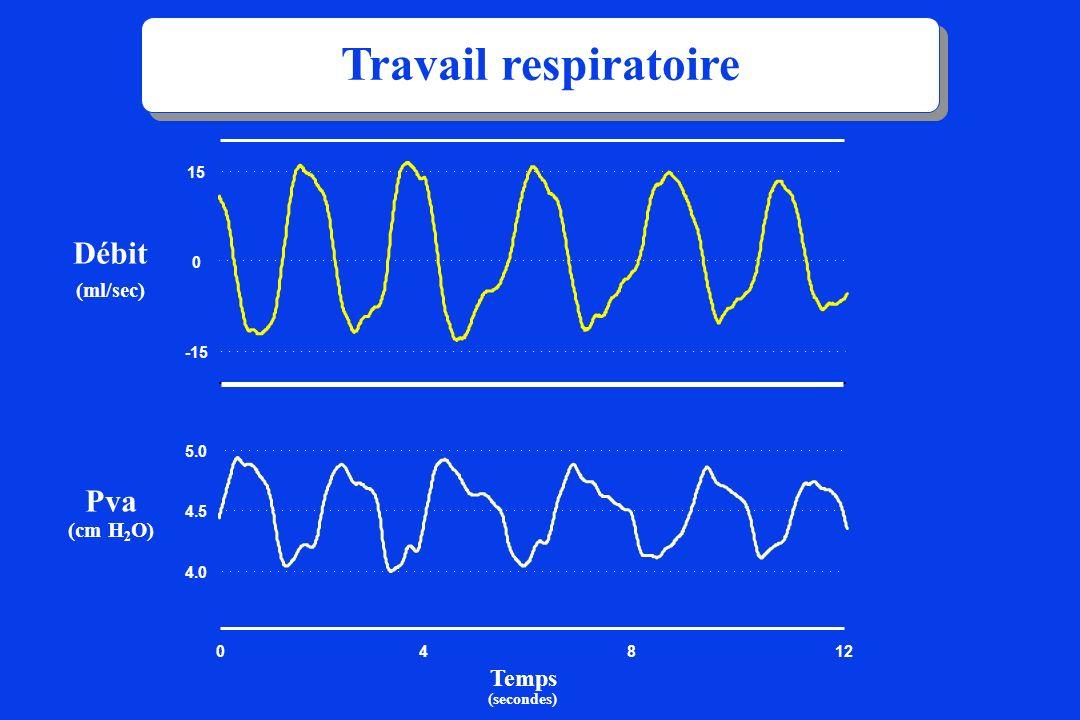 Travail respiratoire Débit Pva Temps (ml/sec) (cm H2O) 4 8 -15 15 4.0