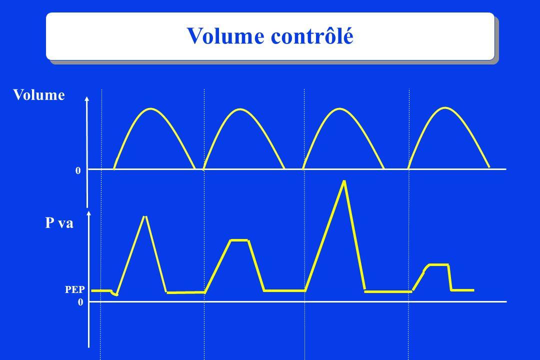 Volume contrôlé Volume P va PEP