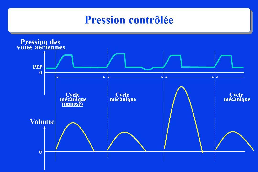Pression contrôlée Pression des voies aériennes Volume Cycle mécanique