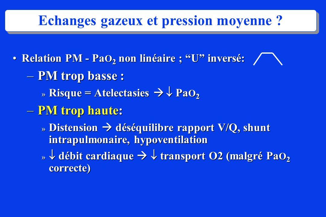Echanges gazeux et pression moyenne