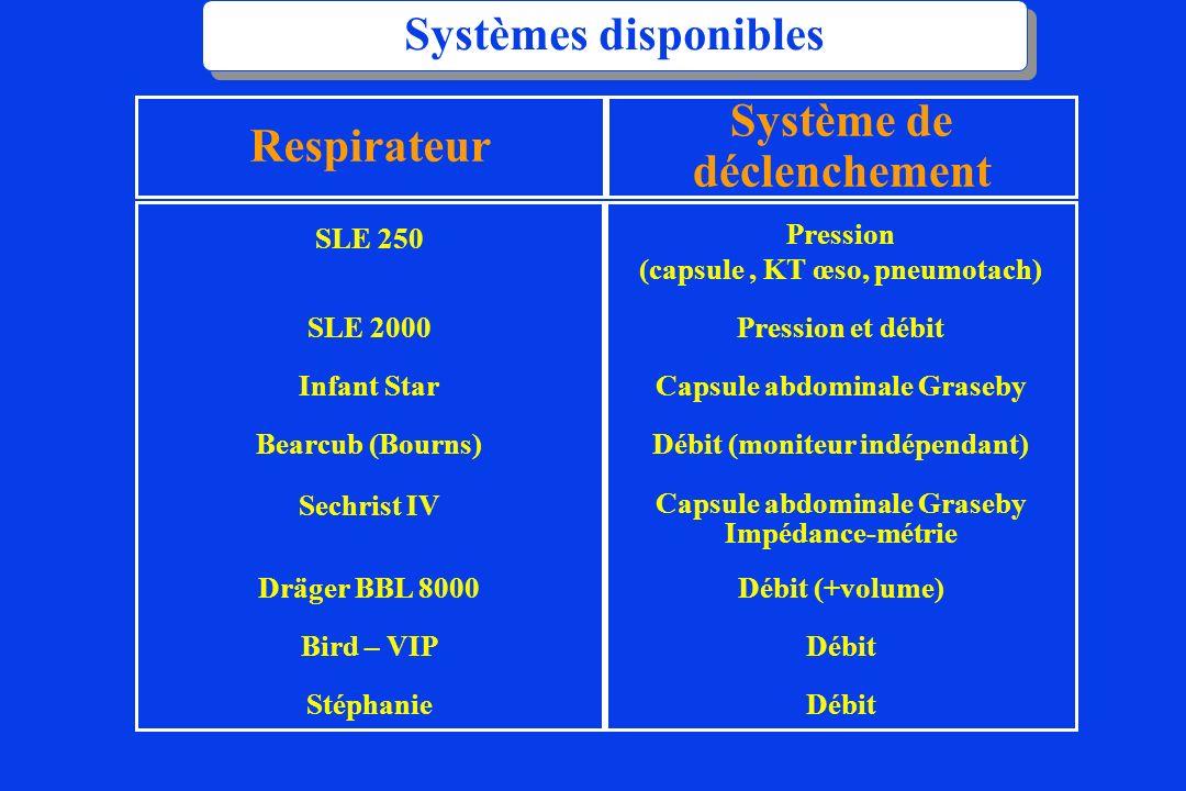 Systèmes disponibles Respirateur Système de déclenchement