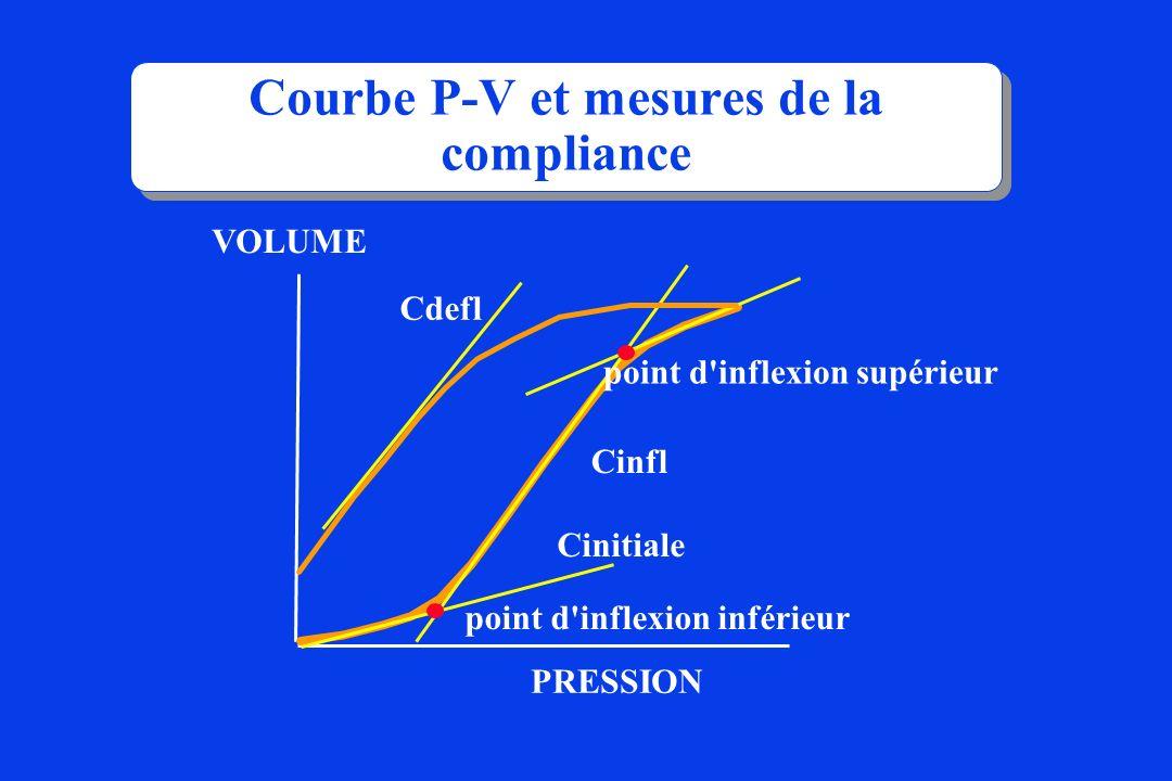 Courbe P-V et mesures de la compliance