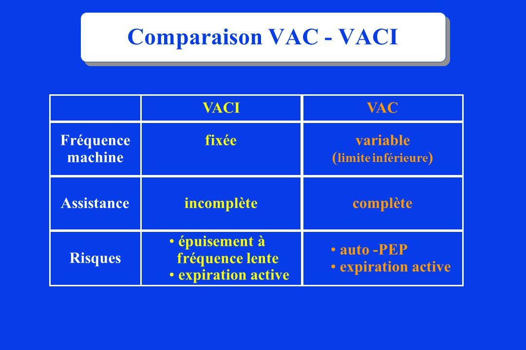 Comparaison VAC - VACI Fréquence machine Assistance VACI fixée