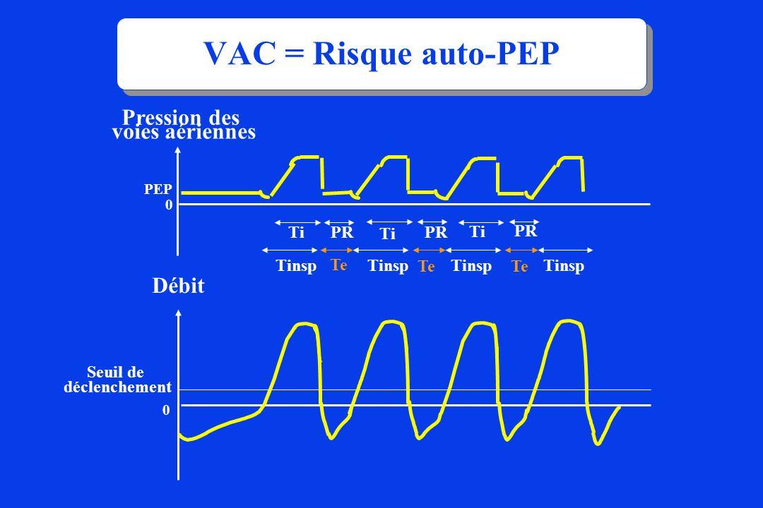 VAC = Risque auto-PEP Pression des voies aériennes Débit Ti PR Ti PR