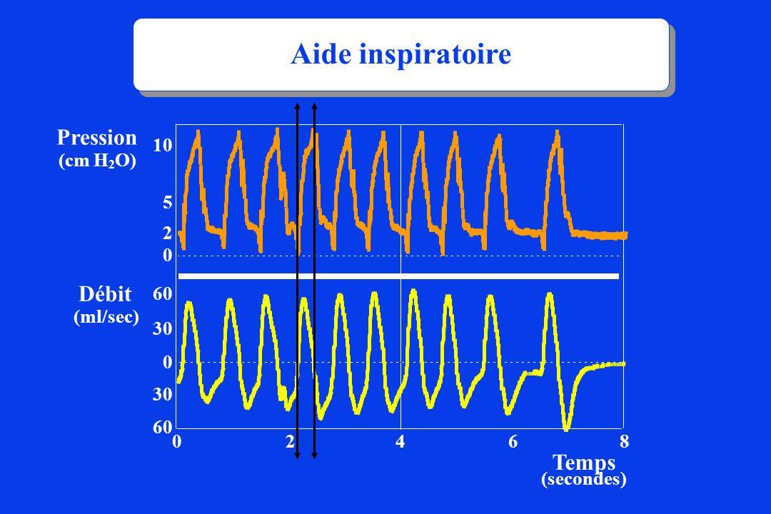 Aide inspiratoire Pression Débit Temps (cm H2O) 30 60 4 2 6 8 5 10