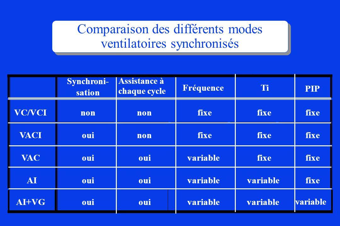 Comparaison des différents modes ventilatoires synchronisés