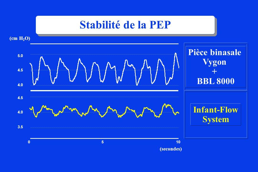 Stabilité de la PEP Pièce binasale Vygon + BBL 8000 Infant-Flow System