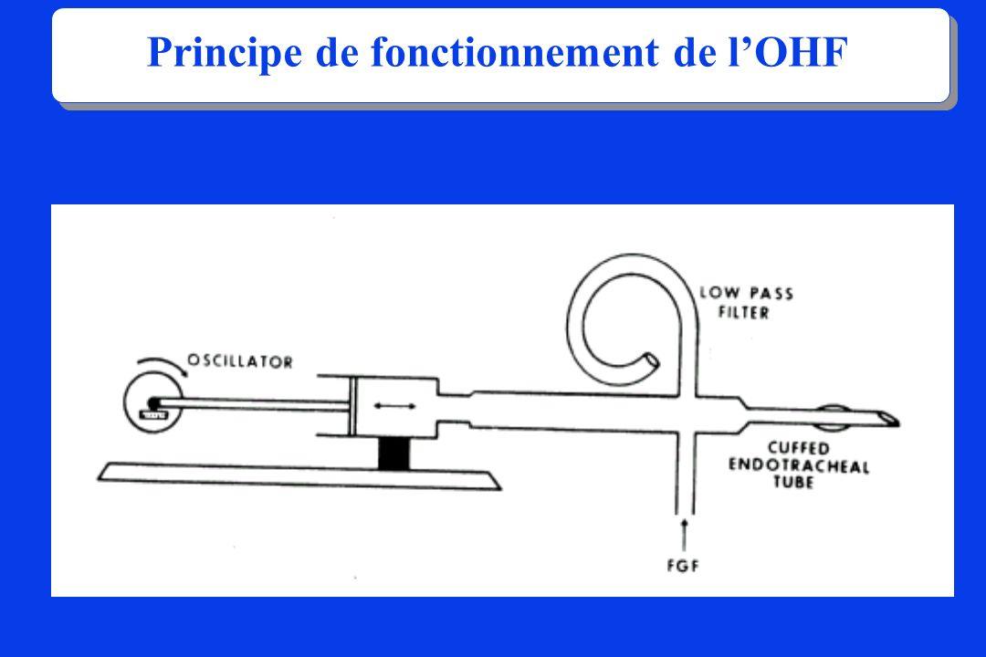 Principe de fonctionnement de l'OHF