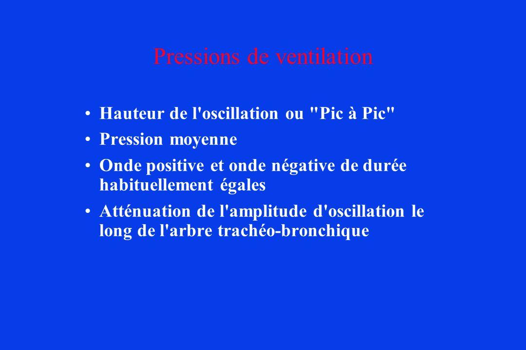 Pressions de ventilation
