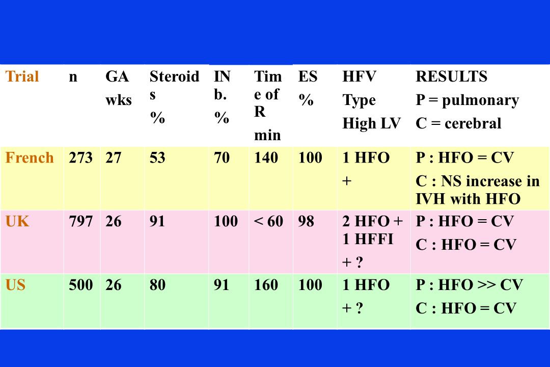 Trial n. GA. wks. Steroids. % IN b. Time of R. min. ES. HFV. Type. High LV. RESULTS. P = pulmonary.