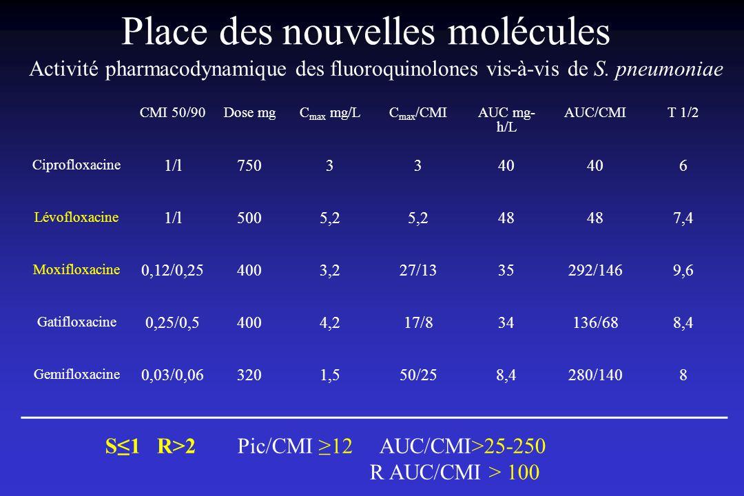 Place des nouvelles molécules