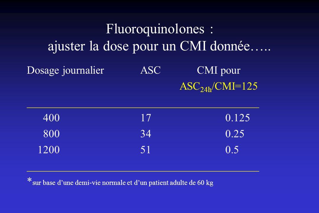 Fluoroquinolones : ajuster la dose pour un CMI donnée…..