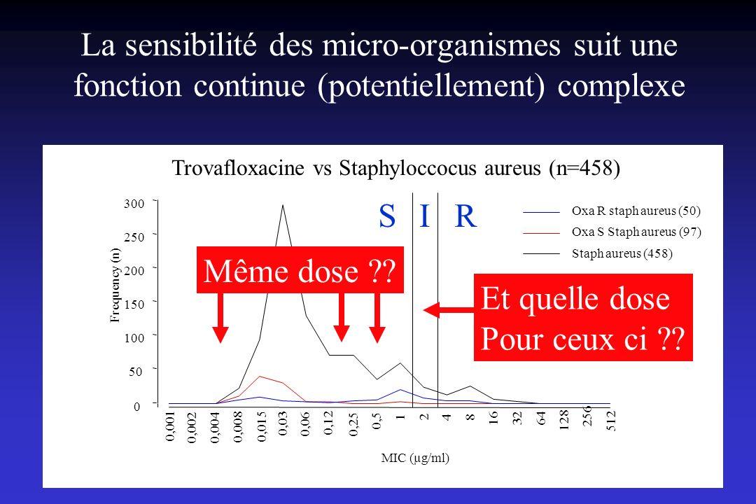 La sensibilité des micro-organismes suit une fonction continue (potentiellement) complexe