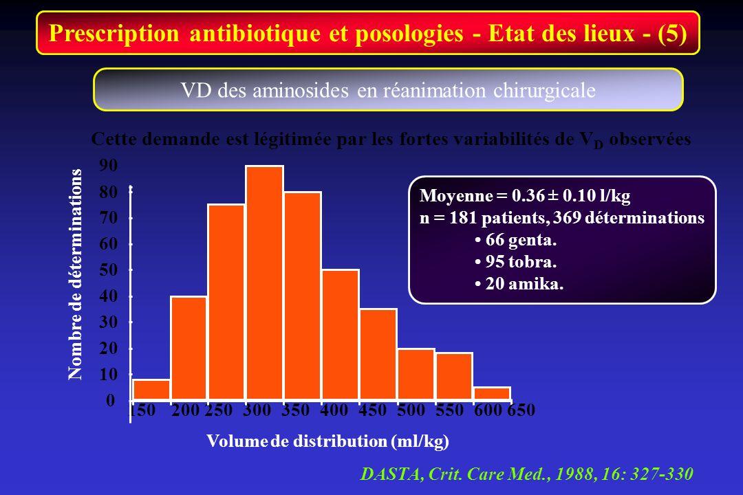 Prescription antibiotique et posologies - Etat des lieux - (5)