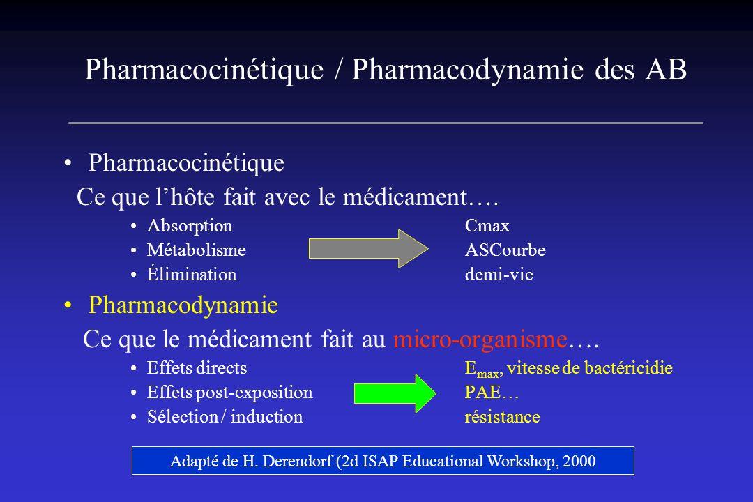 Adapté de H. Derendorf (2d ISAP Educational Workshop, 2000